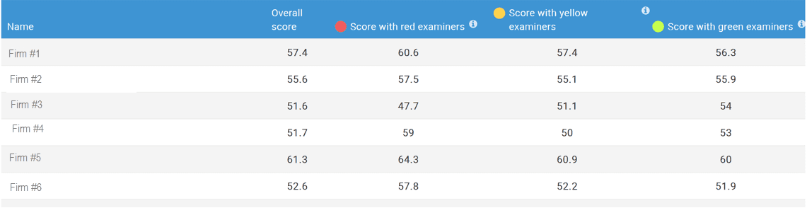 Table of Patent Application Scores